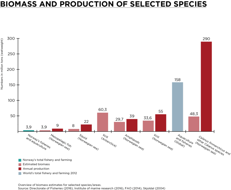 Biomass and production of selected species graph